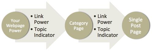 topic distribution