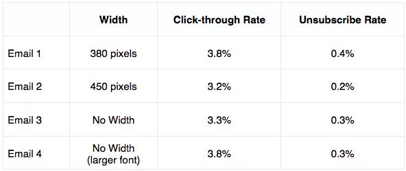 Email Split Test Results