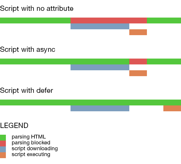 visual waterfall of async and defer attributes in action